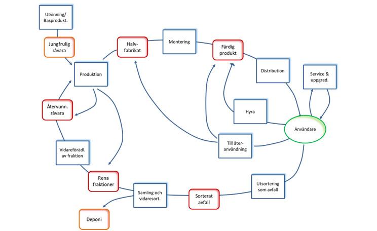 Grunderna i cirkulär ekonomi – materialflöden